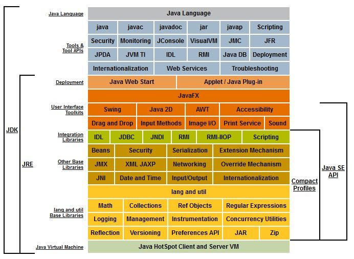 Java SE technologies
