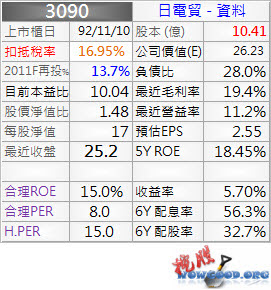 3090_日電貿_資料_1003Q