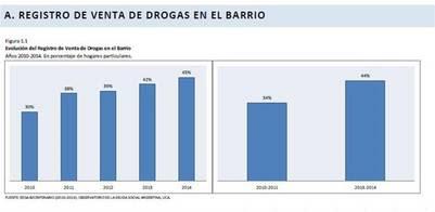 Informe de la UCA sobre el aumento de la venta de drogas. (Foto: Captura)