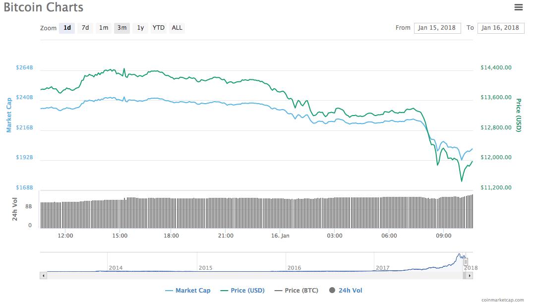 bitcoin to idr chart
