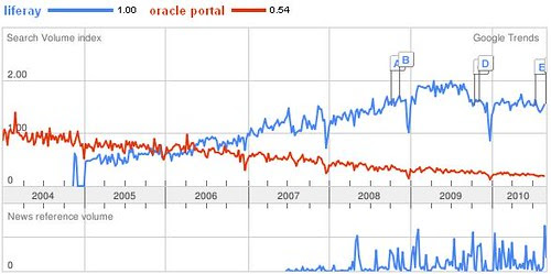 Liferay_vs_Oracle Portal