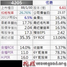4205_恆義_資料_1011Q