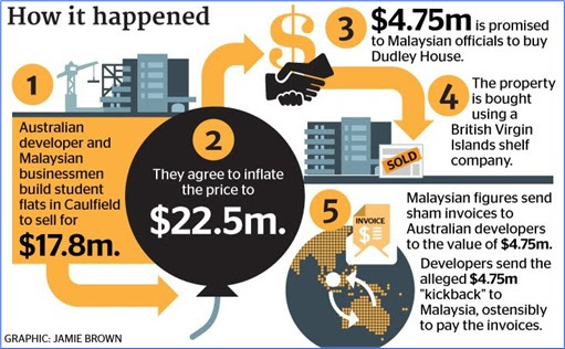Australia Dudley International House - Malaysia MARA Corruption Scandal - How It Happened