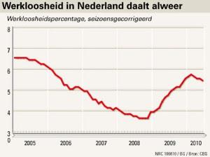 Figuur 1: Werkloosheid in Nederland daalt alweer