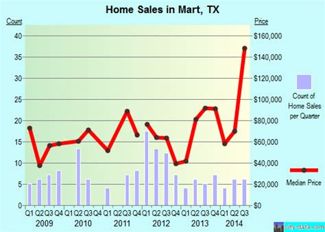 mart texas tx  profile population maps real