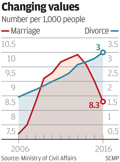 Marriage rate down, divorce rate up as more Chinese