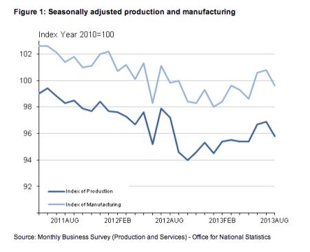 UK manufacturing output