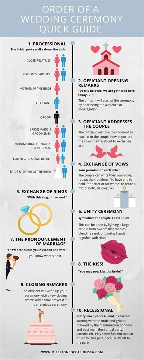 Quick Guide to the order of a wedding ceremony. Simple