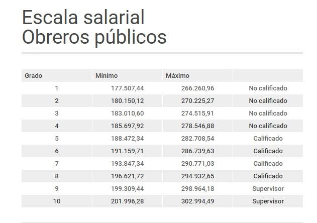 Escala salarial obreros publicos