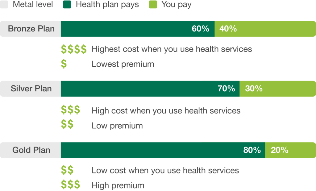 Types of Health Plans • Connect for Health Colorado