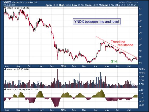 1-year chart of Yandex (NASDAQ: YNDX)