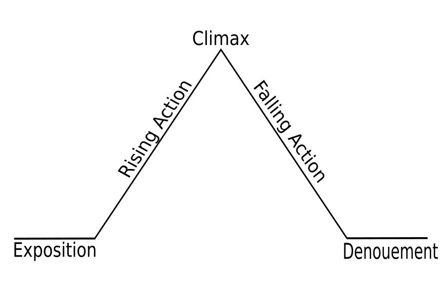 Story Development Chart Raurau