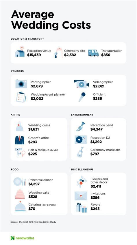 How Much Does a Wedding Cost?   NerdWallet