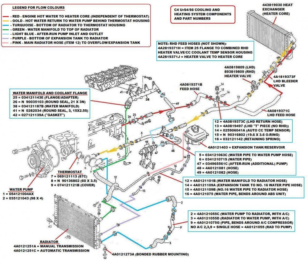 Of Of 2001 Audi A4 Cooling System Schematic Wiring Diagram Fear Explorer Fear Explorer Pmov2019 It