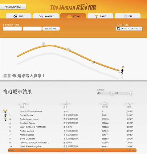 2009 NIKE HUMAN RACE 成績