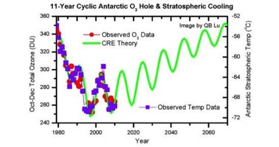 Aquecimento global foi causado por CFCs e já acabou, defende cientista