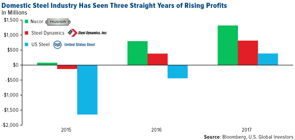 domestic steel industry has seen three straight years of rising profits