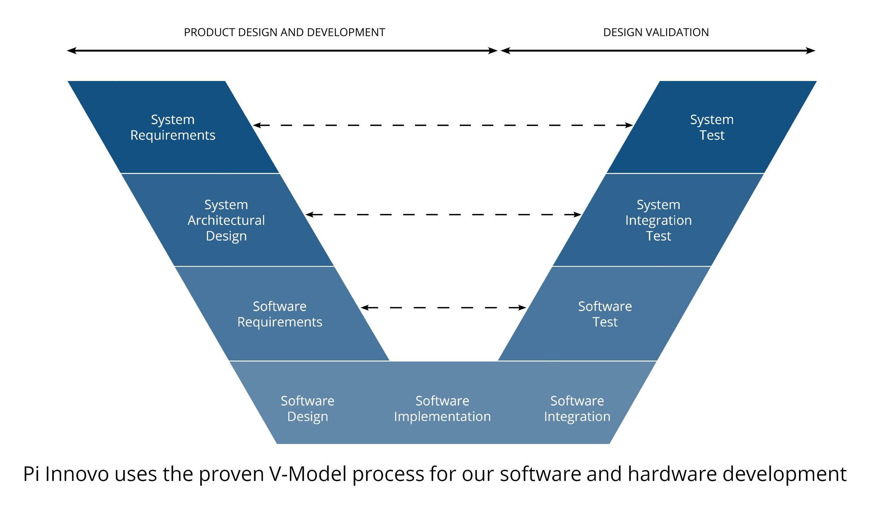 Architecture Embedded Software Architecture Design