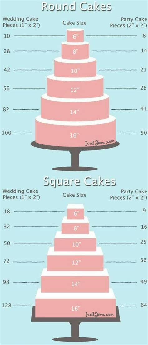 20 best Cake size serving sizes images on Pinterest   Cake