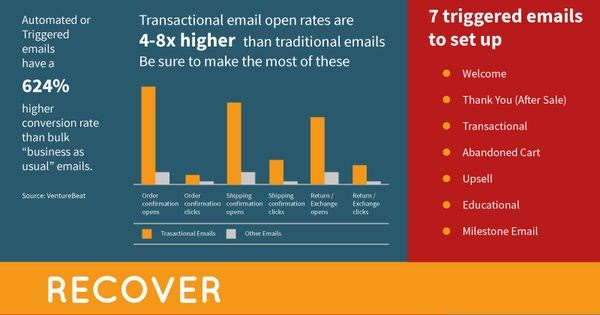 Email Marketing Cheat Sheet [Infographic] - content ideas, triggers, re-engagement and timing