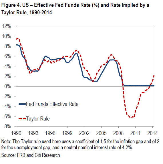 Us Effective Rate Taylor Rule