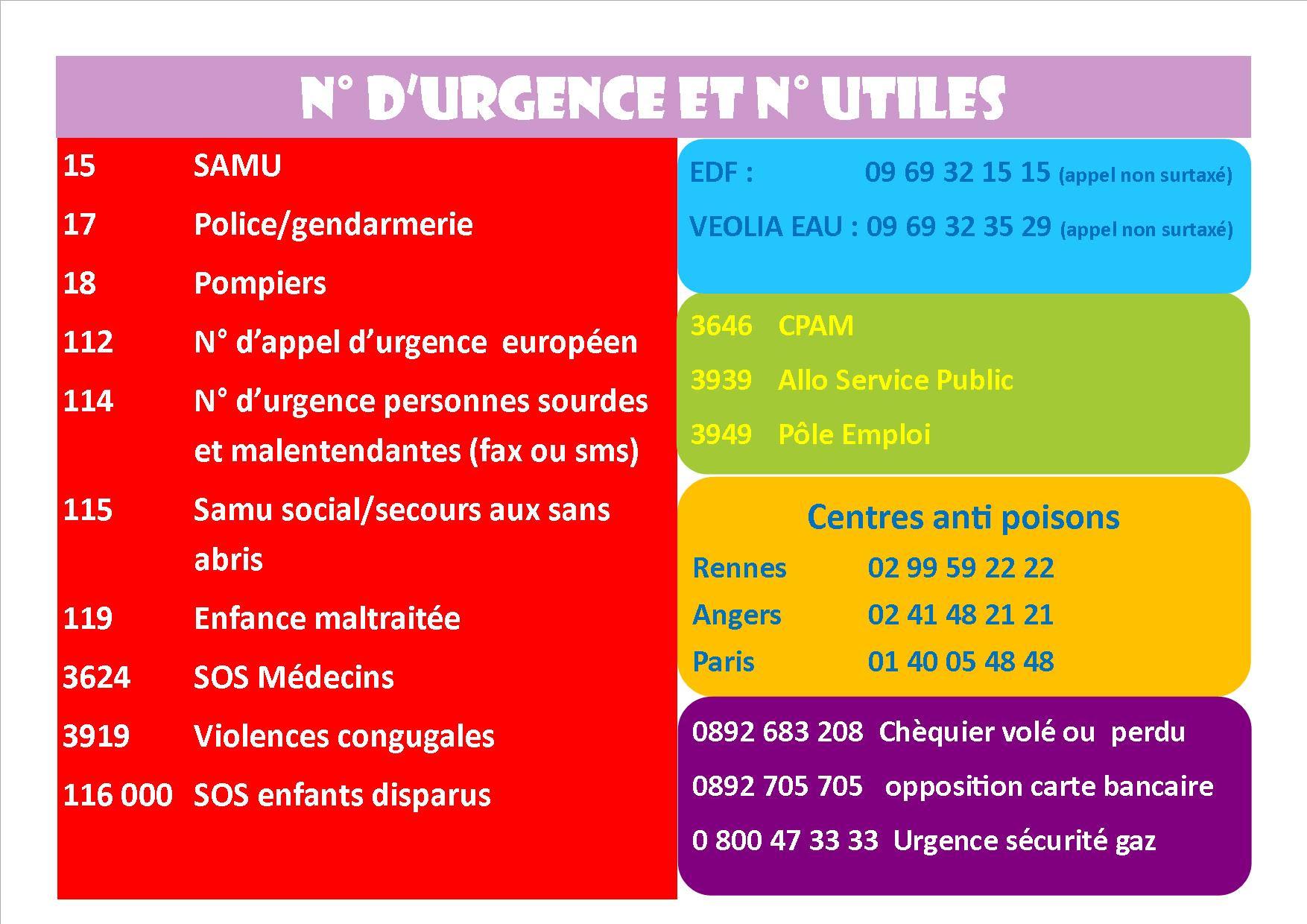Numery alarmowe we Francji - słownictwo 3 - Francuski przy kawie