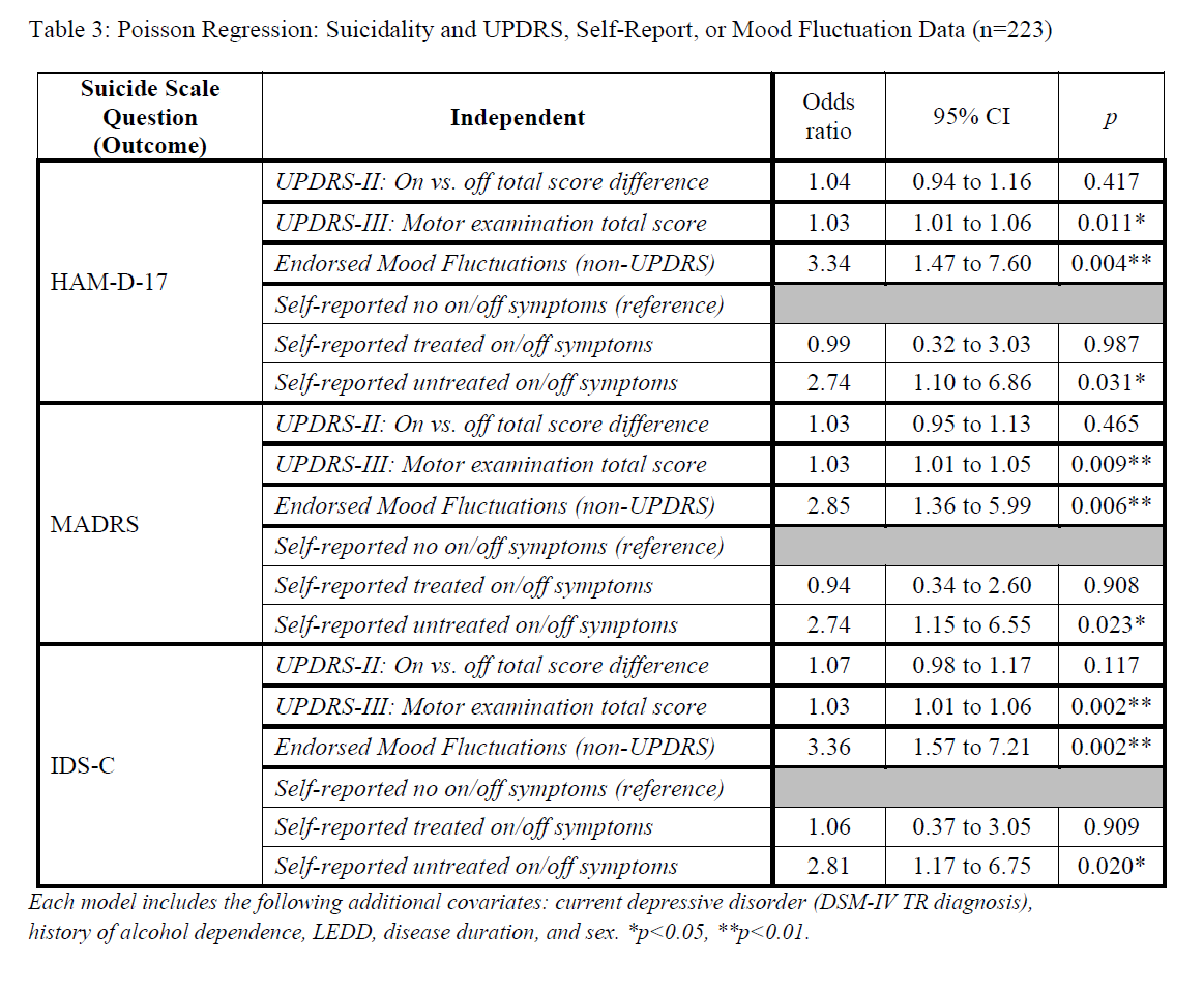Perceptions of Fluctuation Treatment in Parkinson's ...