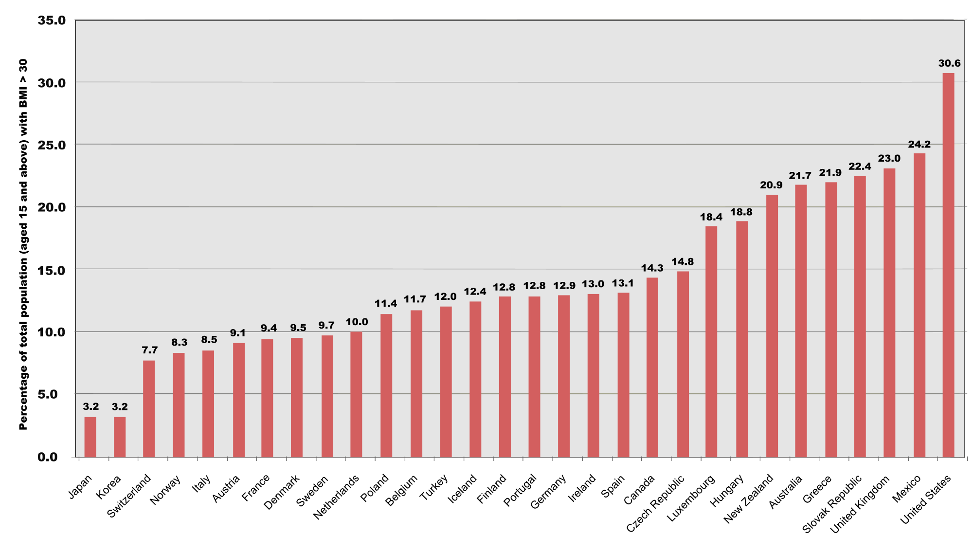 body fat percentage chart nz
