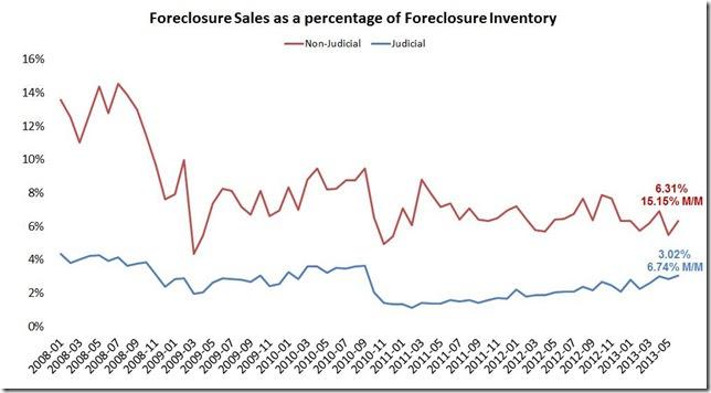 June LPS foreclosure sales judicial vs not