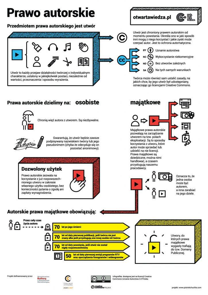Infografika: Prawo autorskie - najważniejsze informacje: przedmiot, prawa osobiste i majątkowe, czas trwania praw majątkowych