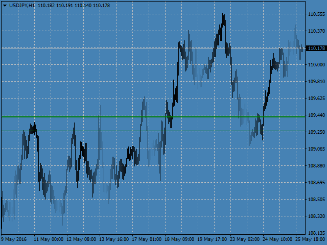 Volume Levels USDJPY