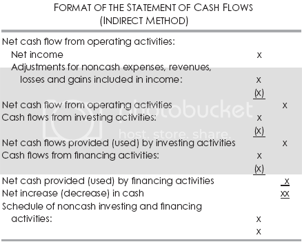 indirect cash flow statement example. Format Of Indirect Cash Flow
