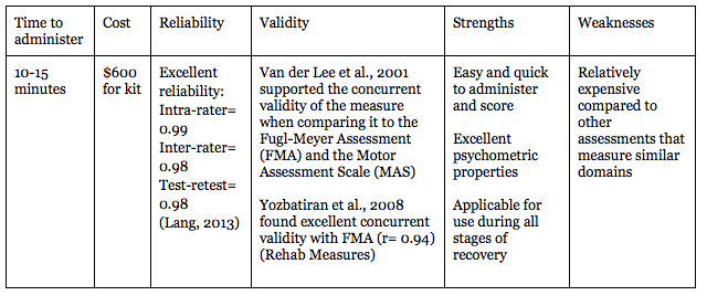 Deciding Which Test To Use Evaluation Of Upper Extremity Function