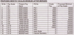 Proposed Pay Scale Minimum after Merger INDWF