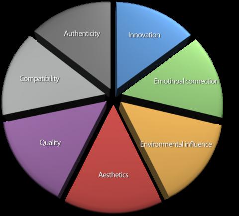 7spokesustainability-wheel
