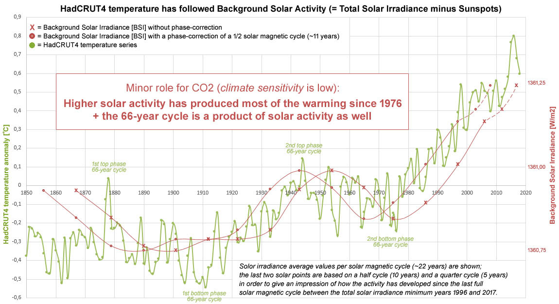 Figuur 13: Klimaatsensitiviteit is laag op basis van de achtergrond zonnestraling (= totale zonnestraling minus de impact van de zonnevlekkencyclus).