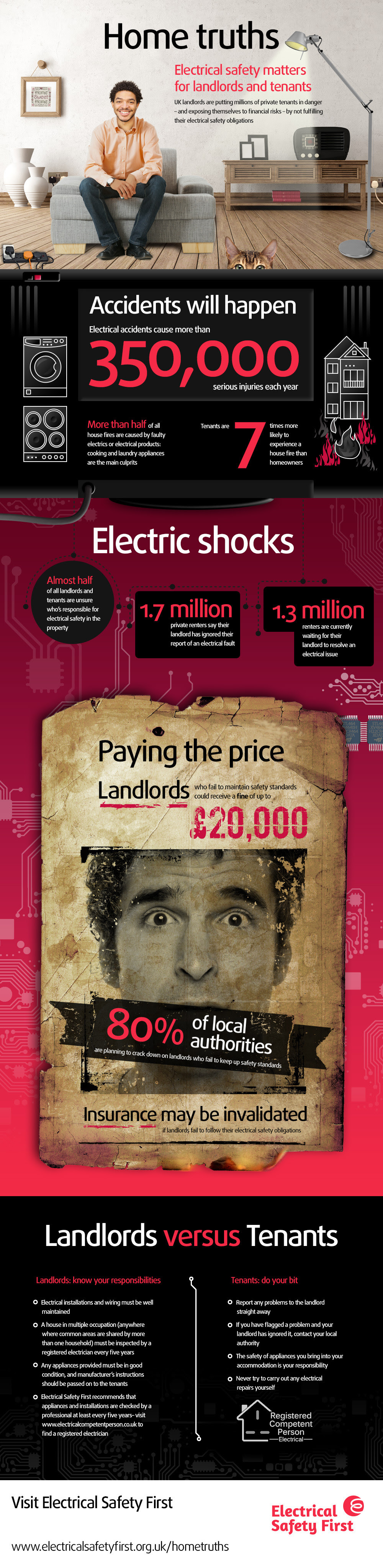 Infographic: Home Truths Electrical Safety matters for Landlords and Tenants