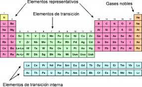 recuperacin biologa elementos de transicin de la tabla peridica - Tabla Periodica Metales De Transicion Interna