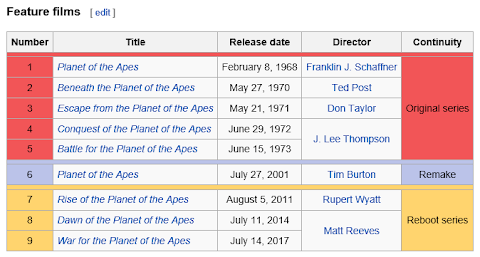 Planet Of The Apes Films In Order