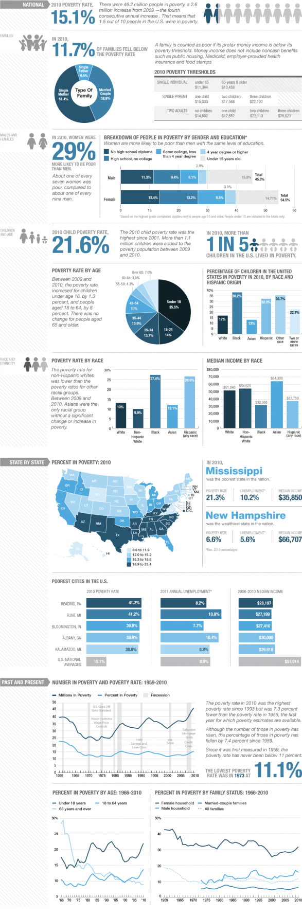 Poverty In The U.S. By The Numbers