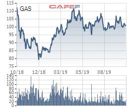 PV GAS: LNTT quý 3 giảm 9% xuống 3.688 tỷ đồng, nắm giữ 28.500 tỷ đồng tiền mặt và tiền gửi - Ảnh 2.