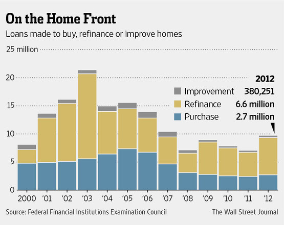 Purchase, Improvement And Refinancing Mortgages Chart