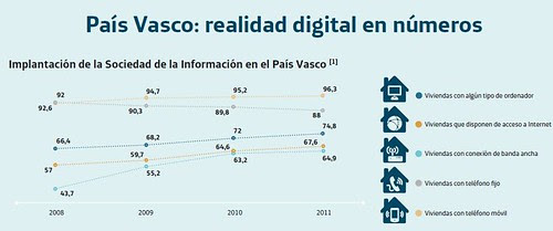 Datos hogares digitales