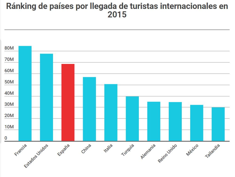 Resultado de imagen de paises CON MAS TURISTAS del mundo 2016
