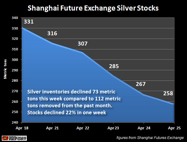Shanghai Future Exchange Silver Stocks April 2014.jpg new