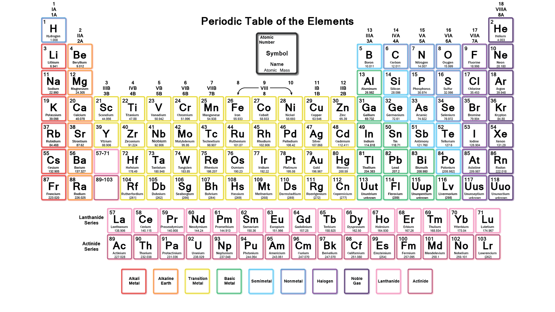 printable periodic table new