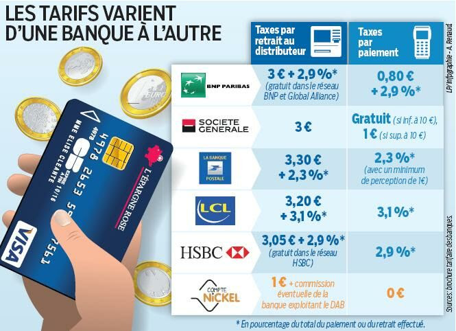 A Létranger Attention Aux Frais De Carte Bancaire Le Parisien