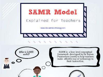 SAMR Model Simply Explained for Teachers