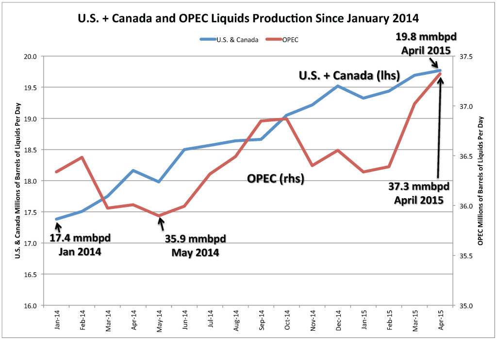 U.S. + Canada and OPEC Liquids Production Since January 2014