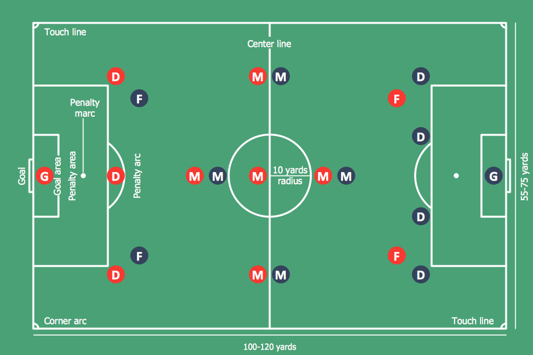 How To Make Soccer Position Diagram Using Conceptdraw Pro Soccer Football Diagram Software I Formation Offense Diagram Football Field Position Names